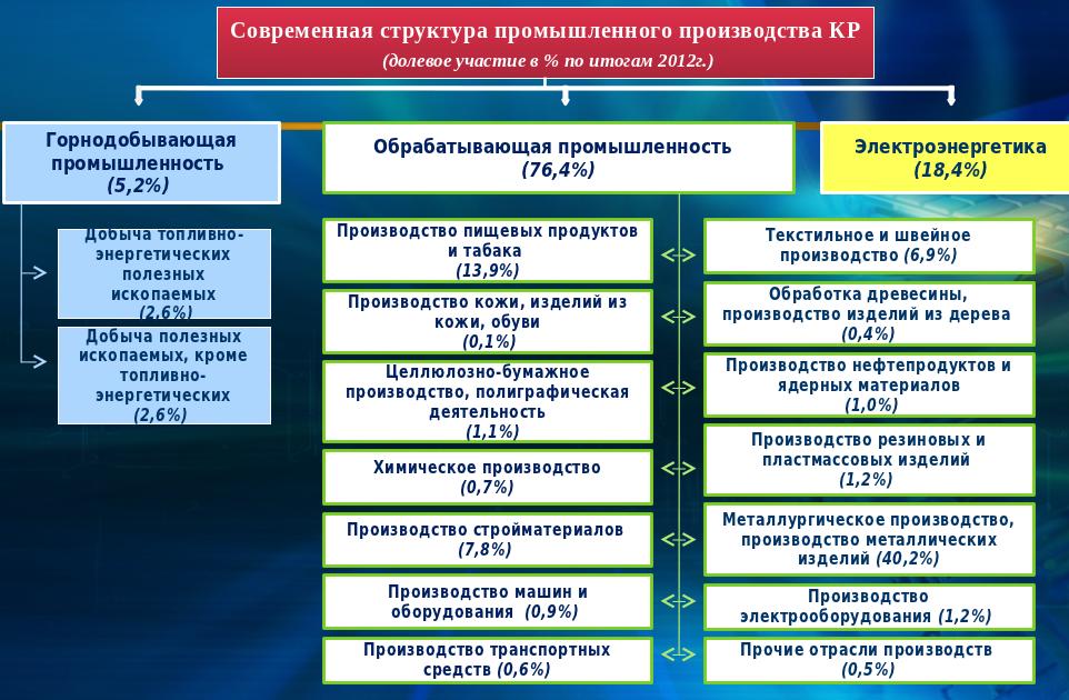 akipress-Промышленность Кыргызстана в разбивке по отраслям