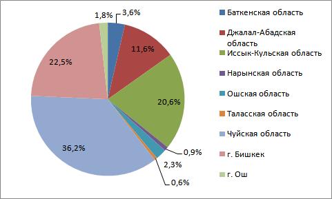 Промышленность Кыргызстана в разбивке по регионам